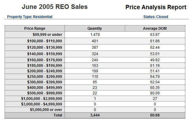 reo-soldpricing-jun09