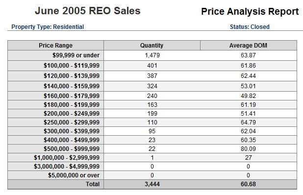 reo-soldpricing-jun09