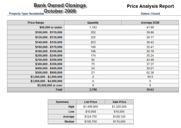 reo-soldpricing-oct2009
