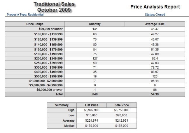 traditionalsales-oct2009