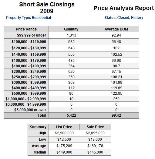 shortsales2009