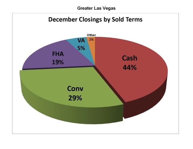LV-SoldTermPie-Dec2013