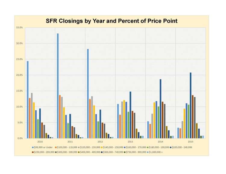 GLVAR-PricePoint-Closings-2015_Page_2