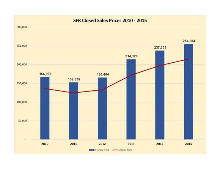 GLVAR-PricePoint-Closings-2015_Page_4