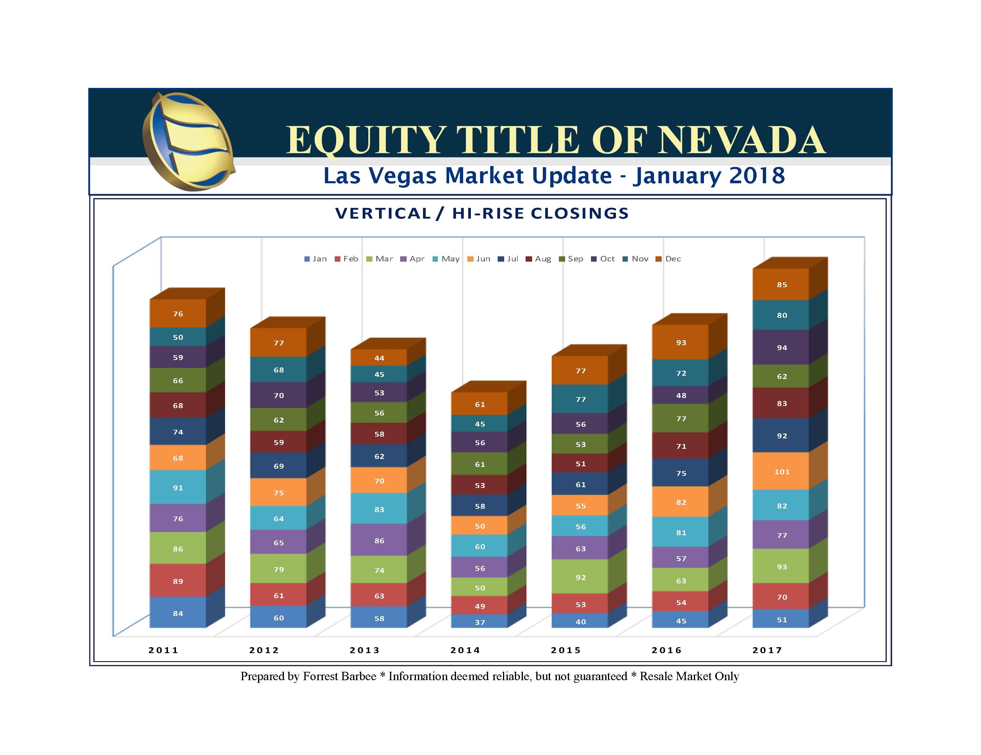 Sfr Property Management Las Vegas